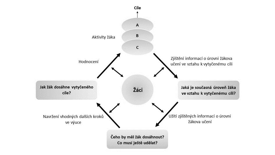 Obr. 1: Formativní hodnocení ve výuce (Dolin, 2014, založeno na Harlen, 2013)